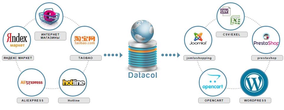 Прокси Для Парсинга Контента: Прокси и Datacol | Datacol, где